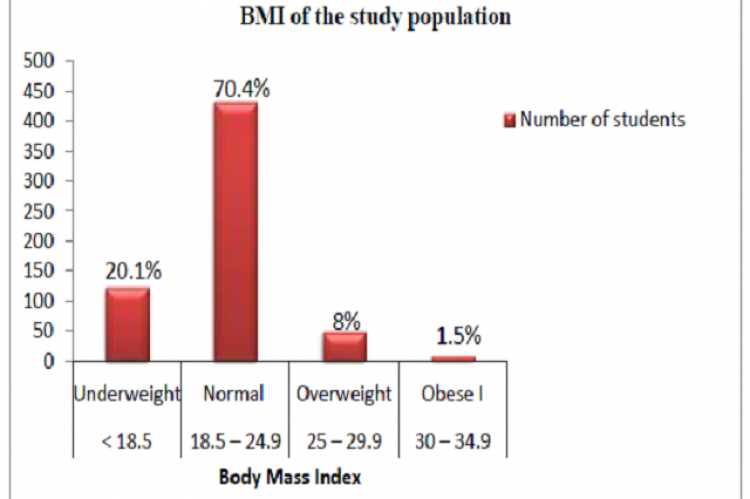Distribution of study population according to BMI (n=613)