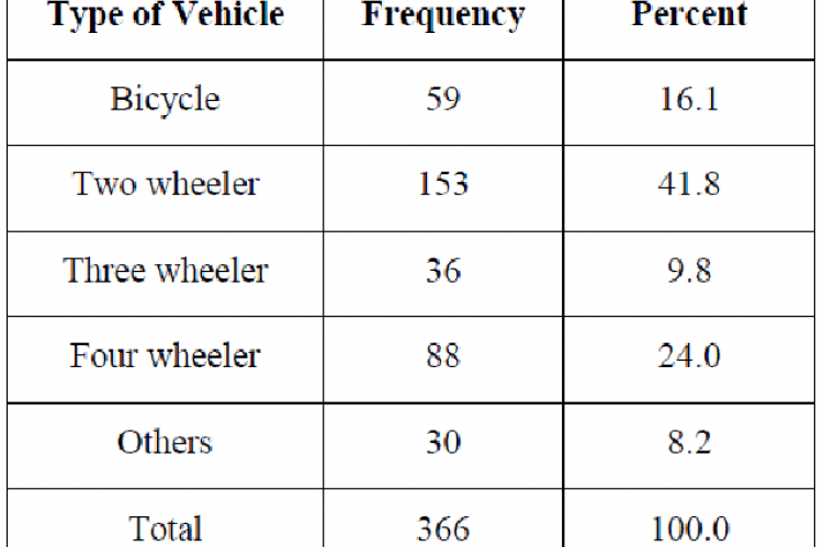 Type of Vehicle during Road traffic accident